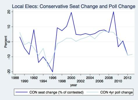 Con Seats & Polls