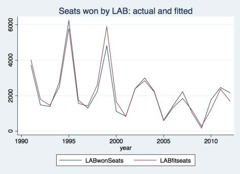 Lab seats actual & fitted
