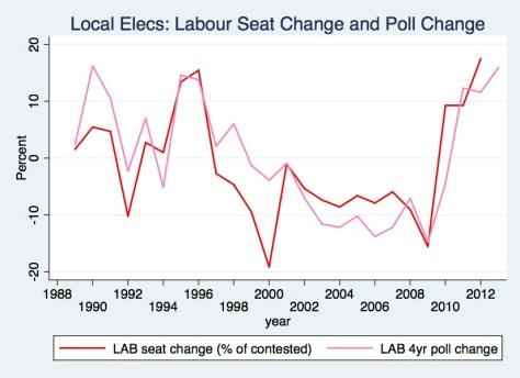 Lab Seats & Polls