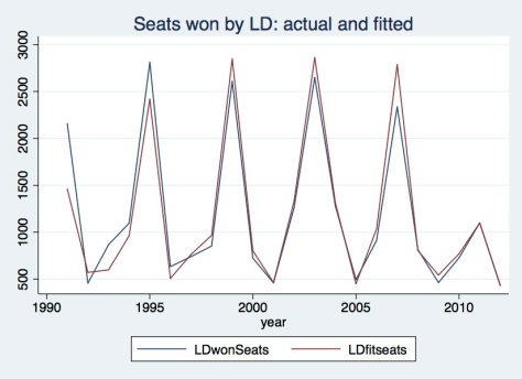 LD seats actual & fitted