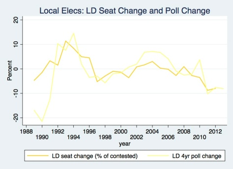 LD Seats & Polls