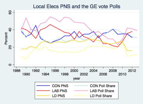 PNS & Polls 2013