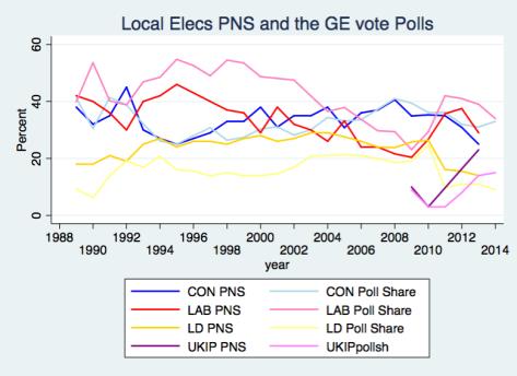 PNS & Polls 2014