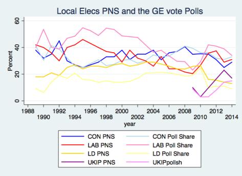 PNS & Polls 2014b