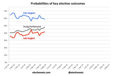 Probabilities trend 140425