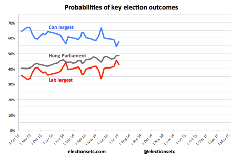Probabilities trend 140704