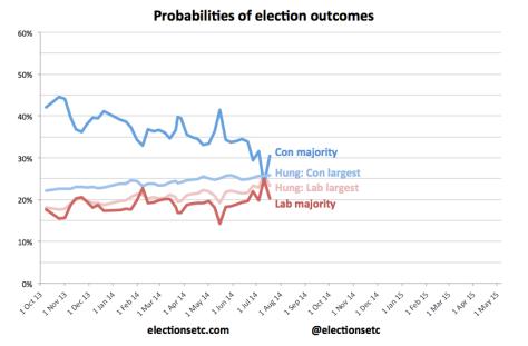 Probabilities trend b 140711
