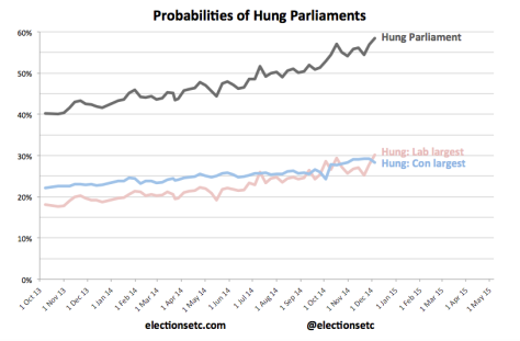 Hung Parliament trend 141205