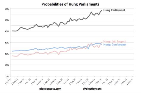 Hung Parliament trend 141205