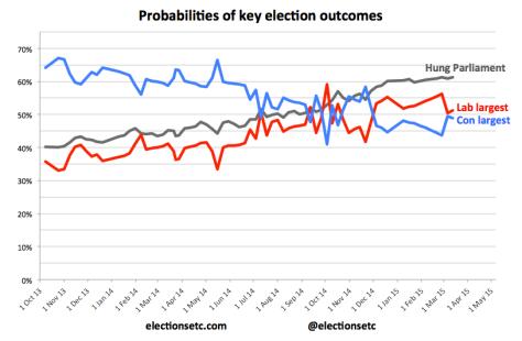 Probabilities trend