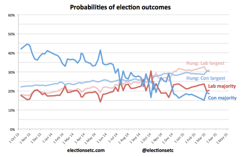Probabilities trend b