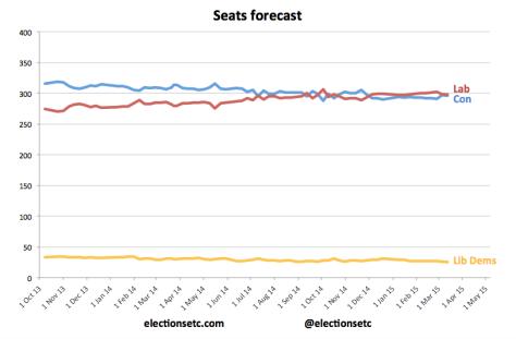 Seats trend