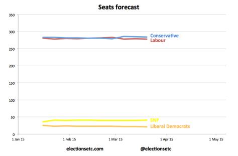 Seats trend new
