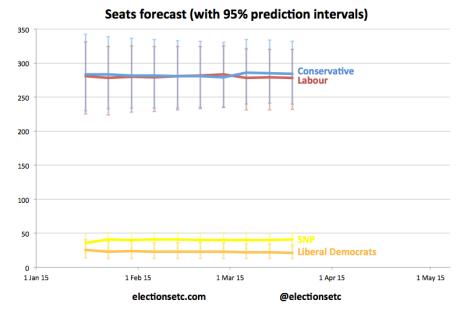 Seats trend new b