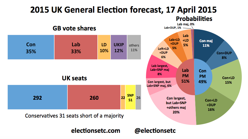 Results breakdown of the 2015 United Kingdom general election
