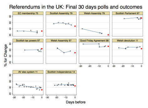 referendumpollsUK30day