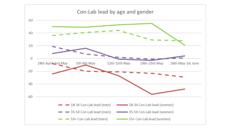 age_by_gender