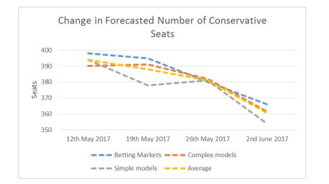 Conservative Seats Figure 2nd June
