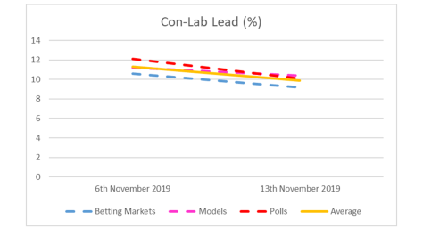 Con Lab Lead - 13th November