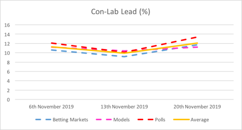 Con-Lab lead 20 Nov