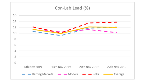 Con-Lab Lead - 27th November