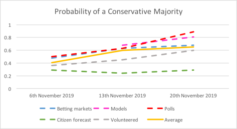 Con probabilities
