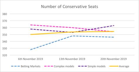 Con seats 20 Nov