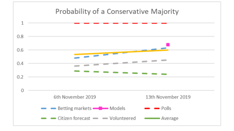 Conservative Majority - 13th November