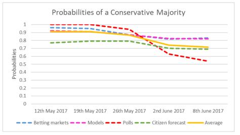 Conservative Majority Probability-1