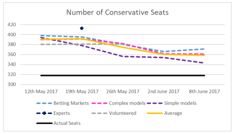 Conservative Seats-1