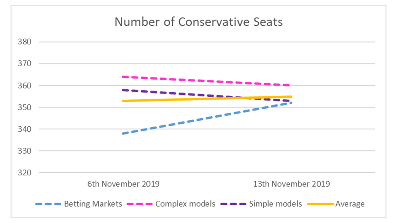 Conservative Seats - 13th Nov