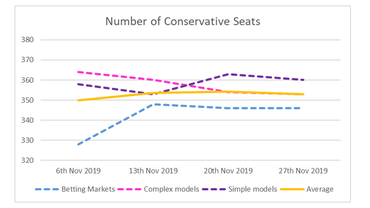 Conservative Seats - 27th November