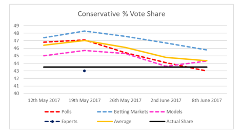 Conservative Vote Share 2017