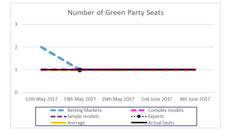 Green Party Seats-1