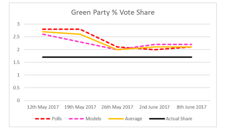 Green Party Vote Share-2