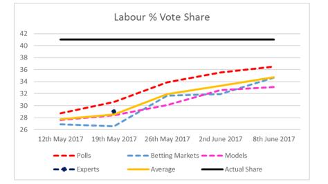 Labour Vote Share-2