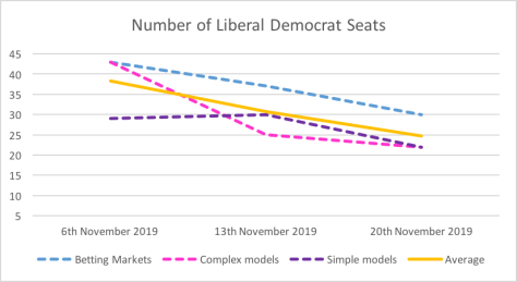 Lib Dem seats 20 Nov