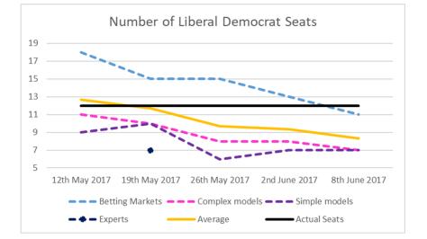 Lib Dem Seats Revised