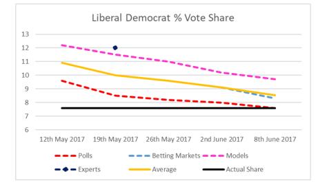 Lib Dem Vote Share-2