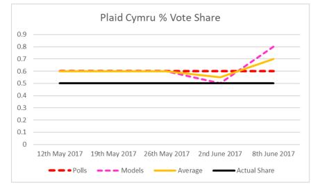 PC Vote Share-2