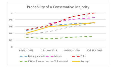 Probability of Conservative Majority