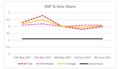 SNP Vote Share-2