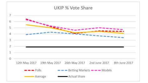 UKIP Vote Share-2