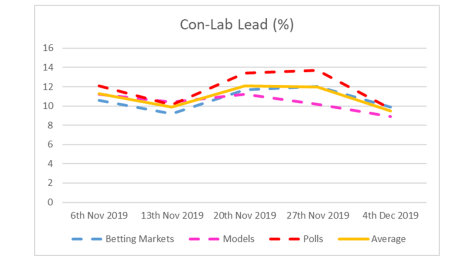 Con-Lab Lead - 4th December
