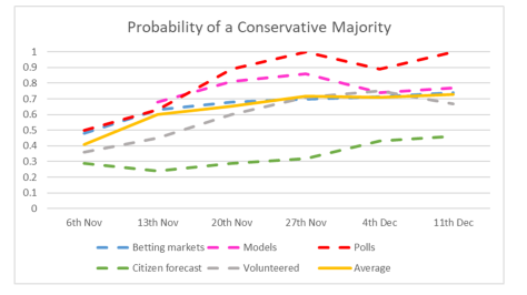 Con Probabilities Majority - 11th December