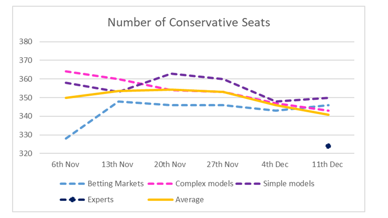 Conservative Seats - 11th December