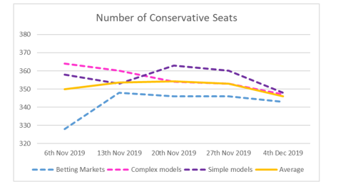 Conservative Seats - 4th December