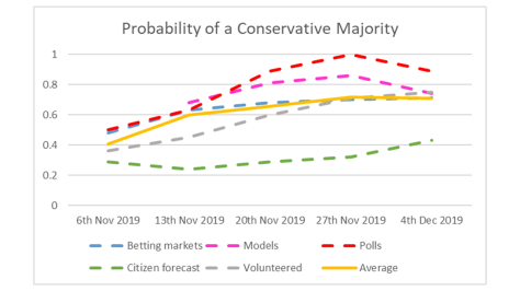 Prob. Conservative Majority - 4th December